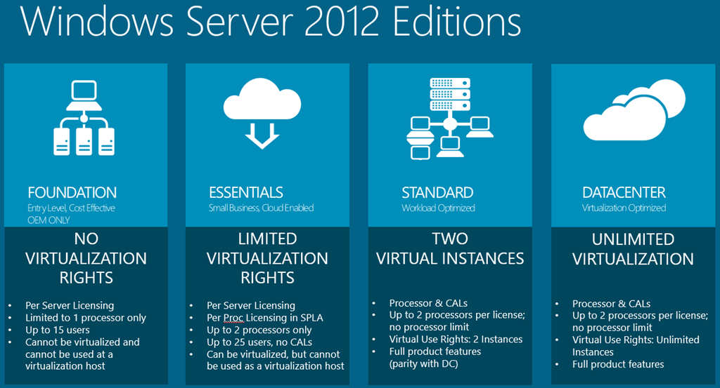 Windows Server 2012 - Opis wersji
